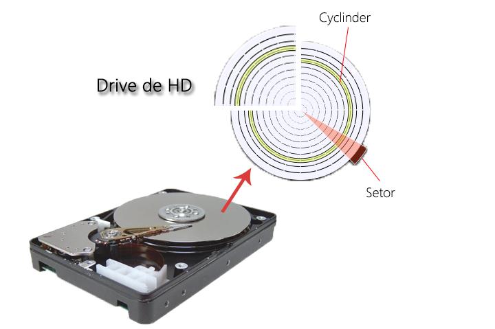 informações de drive de hd